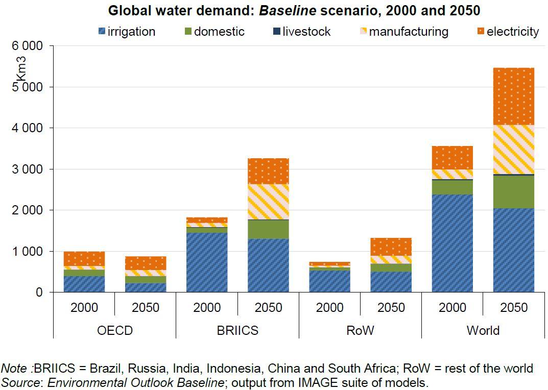 hight resolution of food water energy nexus