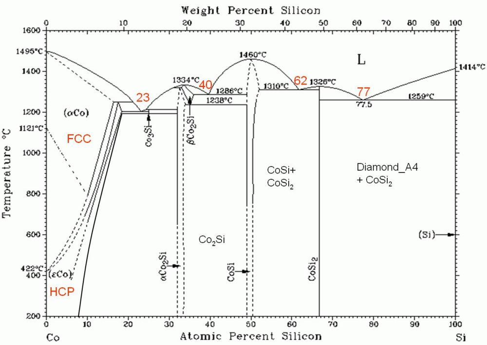 medium resolution of cobalt silicon phase diagram wiring diagram log cobalt silicon phase diagram cobalt silicon phase diagram