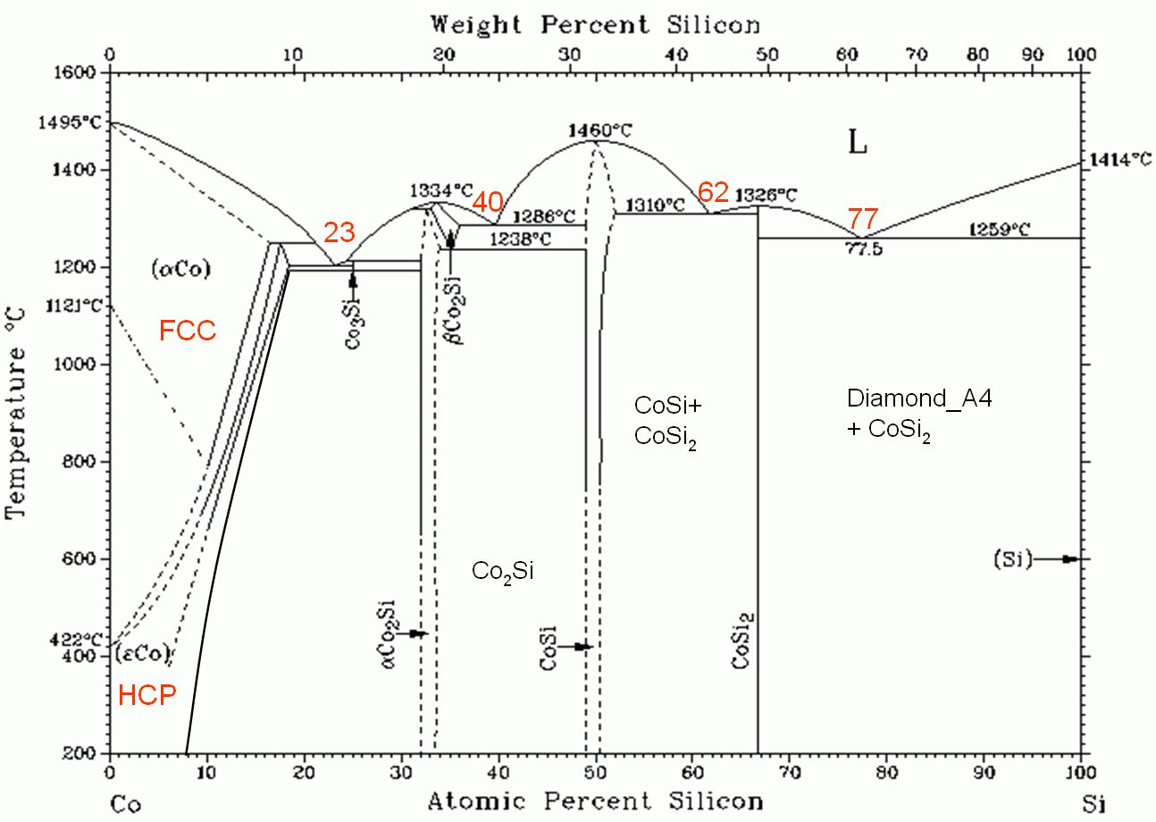 hight resolution of cobalt silicon phase diagram wiring diagram log cobalt silicon phase diagram cobalt silicon phase diagram