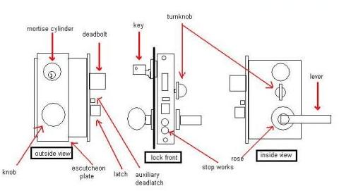 Door Security Latch Security Door Strap Wiring Diagram