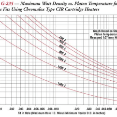 Heater Element Wiring Diagram Human Skull Superior Cartridge Heaters Information | Engineering360