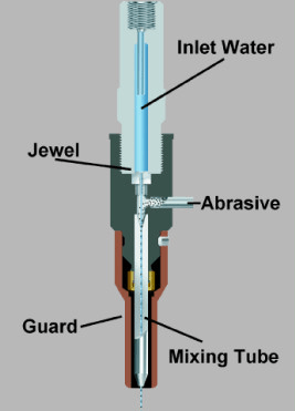 Abrasive Jet and Waterjet Cutting Heads Selection Guide
