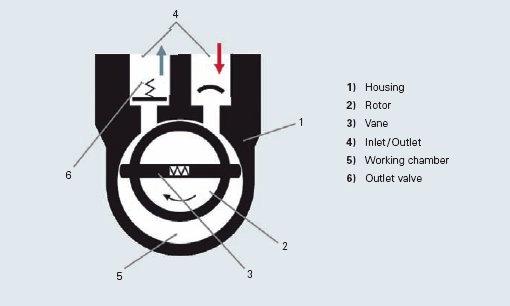 Vacuum Pump Diagram