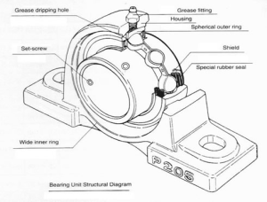 Pillow Block Bearings: Sealed? Not sealed? To grease, or