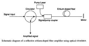 Fiber Optic Circulators Information   Engineering360