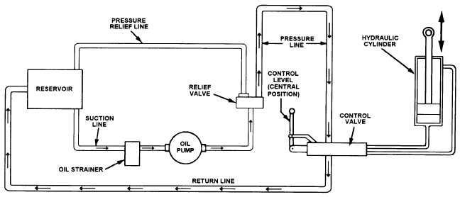 hydraulic ram system diagram