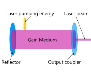 Carbon Dioxide (CO2) Lasers Selection Guide | Engineering360