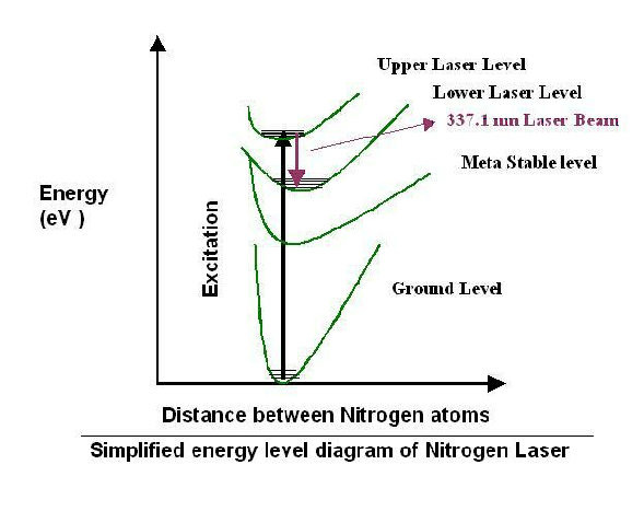 energy level diagram for nitrogen 1969 pontiac firebird wiring lasers selection guide engineering360
