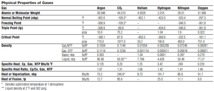 Propane Cylinder: Dot Propane Cylinder Markings