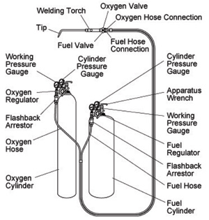 Welding, Brazing, and Soldering Equipment Information