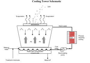 Cooling Towers Selection Guide   Engineering360