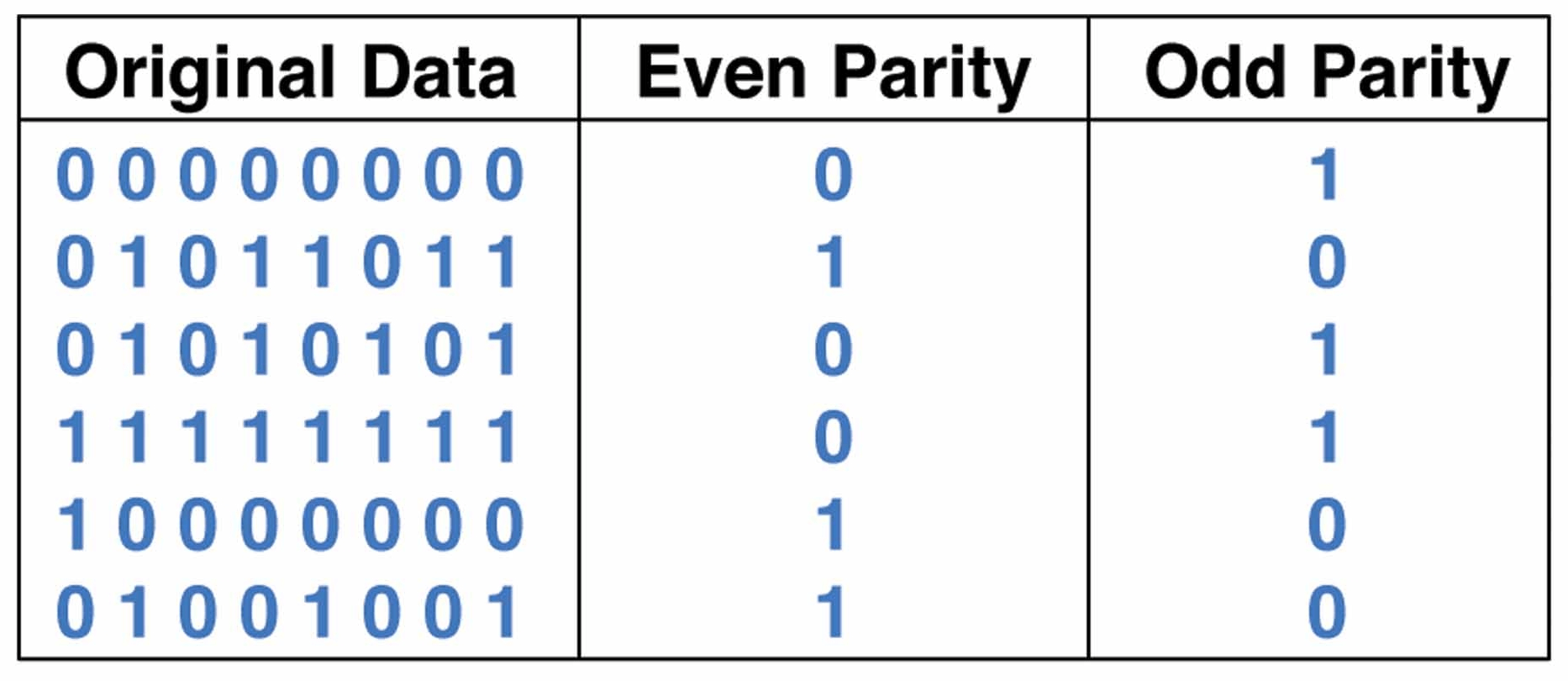 hight resolution of parity checkers and generators selection guide