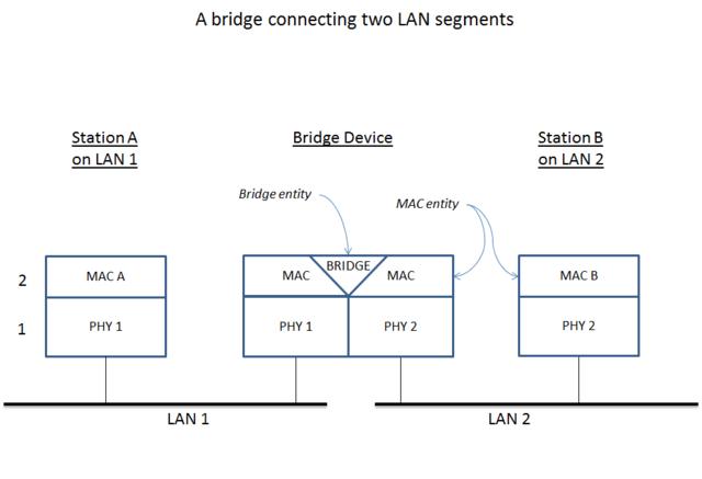 Network Bridges Information Engineering360