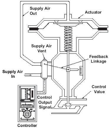 Pneumatic Valve Drawings Pump Drawings Wiring Diagram ~ Odicis