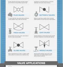 just as various organizations have sought to standardize valves symbols are used to help identify and educate those who use and purchase valves on what  [ 1000 x 2179 Pixel ]