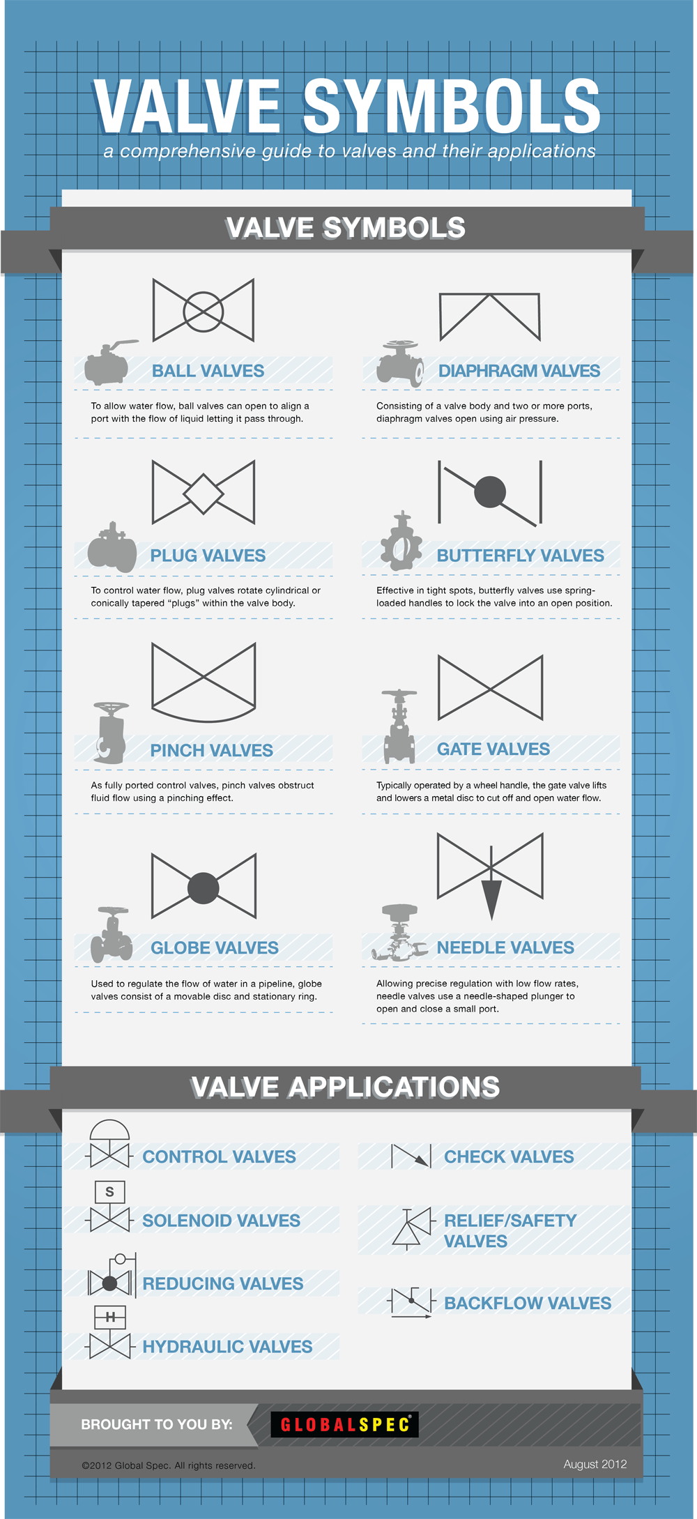 medium resolution of just as various organizations have sought to standardize valves symbols are used to help identify and educate those who use and purchase valves on what