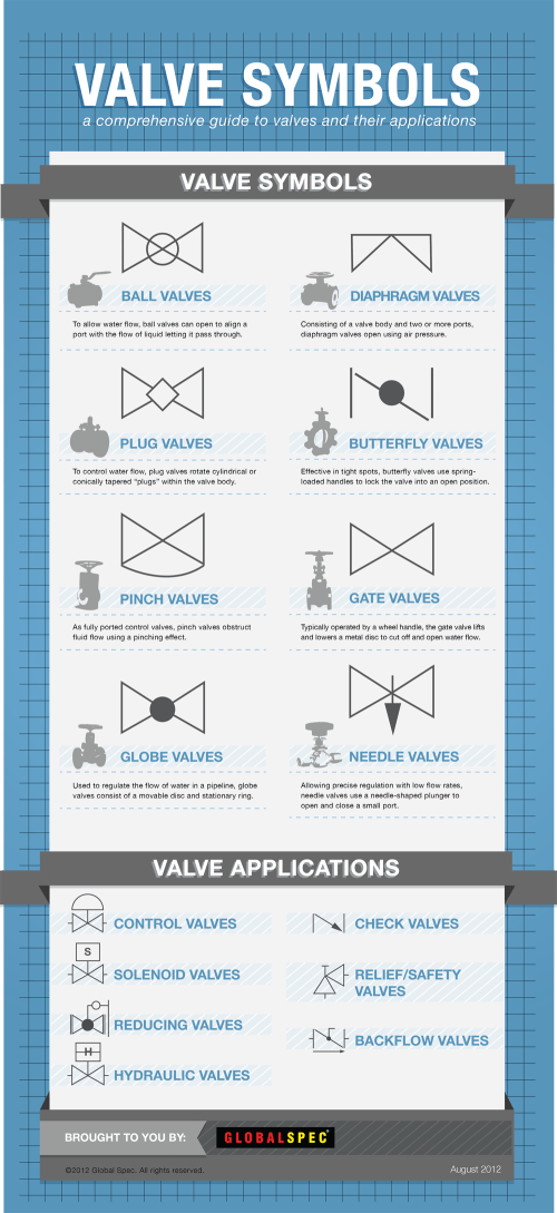 small resolution of just as various organizations have sought to standardize valves symbols are used to help identify and educate those who use and purchase valves on what