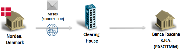 CSM_(Clearing and Settlement Method)