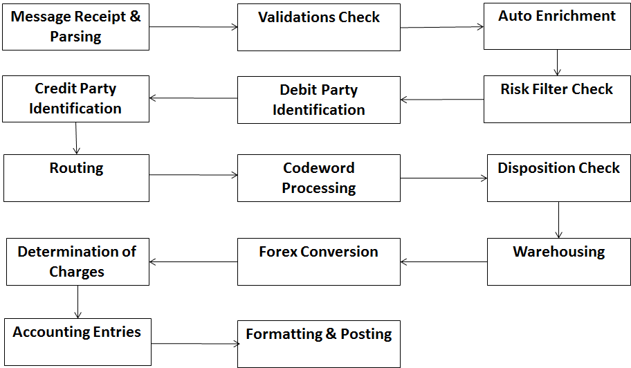 Payment_Processing_Flow