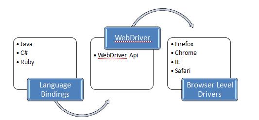 Introduction to Selenium Webdriver | Selenium Webdriver Tutorial