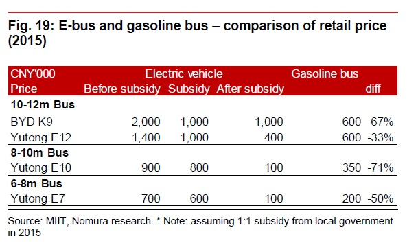Bus_subs