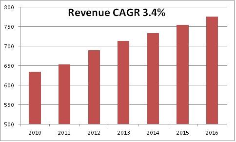 tokmanni_revenue