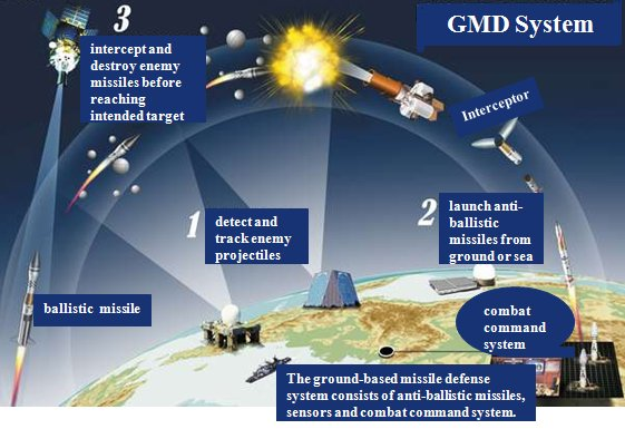 infographic for GMD system