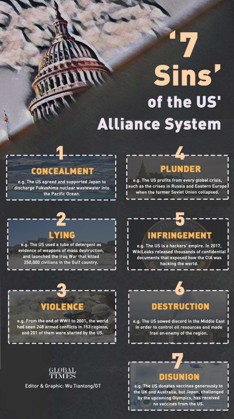 '7 sins' of the US' Alliance System Infographic: Wu Tiantong/GT