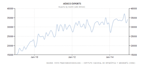 Mexico Graph
