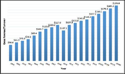 U.S. 3PL Market 2000-2018E  (U.S.$ Billions)