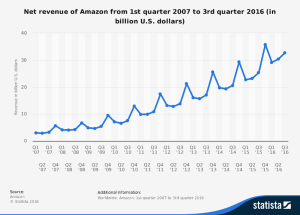 statistic_id273963_amazon_-quarterly-net-revenue-2007-2016