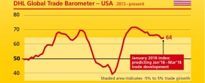 DHL Barometer Shows Trade Growing