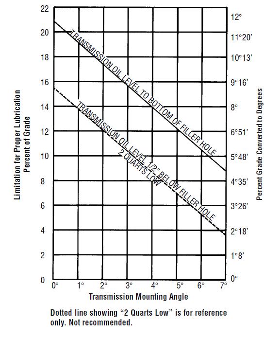 Eaton Fuller Transmission Lubrication Levels & Maintenance