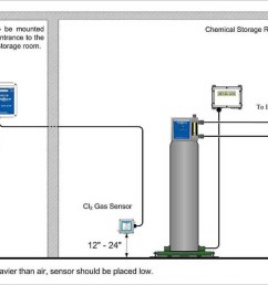 gas detector diagram pdf  [ 1050 x 783 Pixel ]