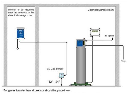 small resolution of gas detector diagram pdf