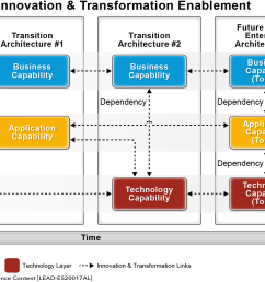 capability innovation transformation perspective [ 2177 x 1140 Pixel ]