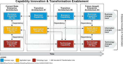 small resolution of  capability innovation transformation perspective