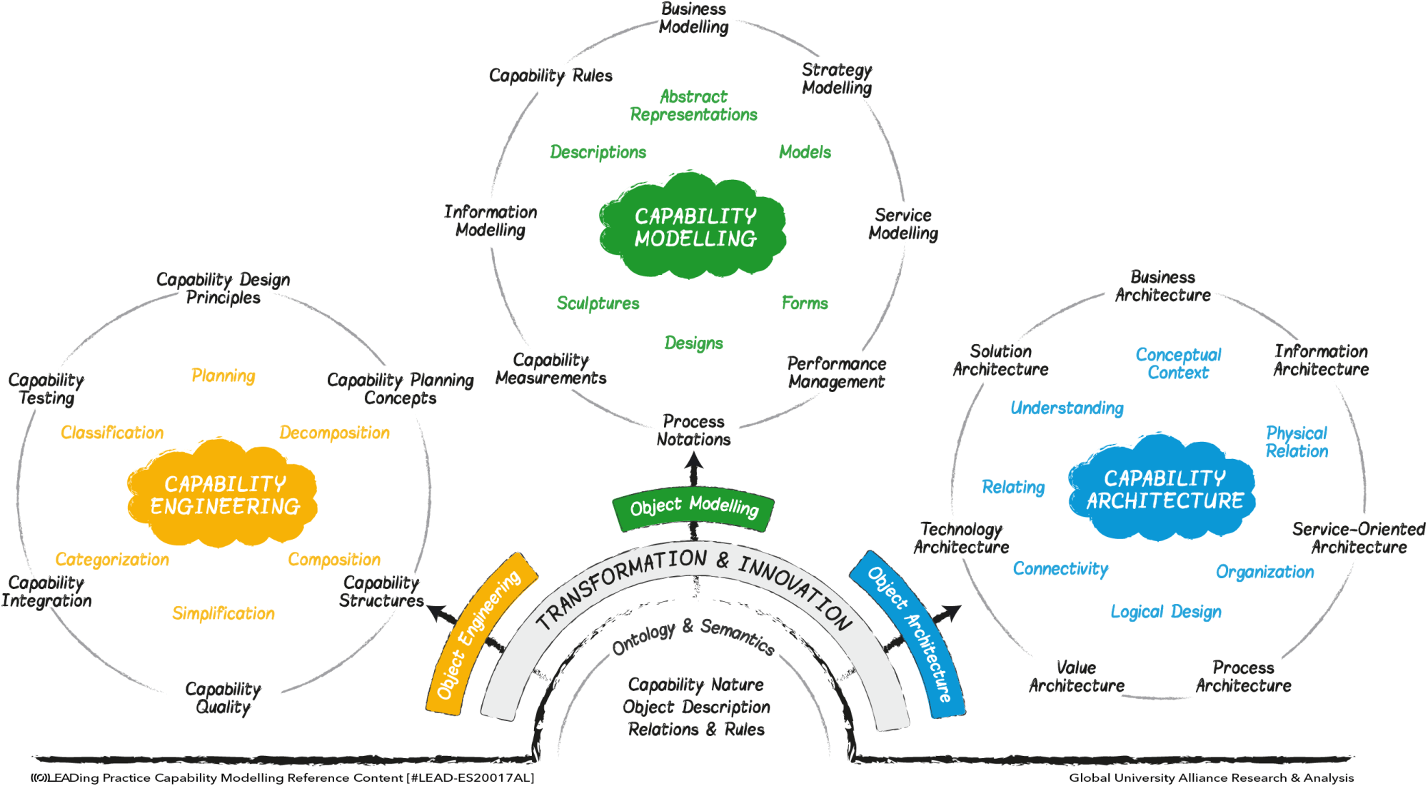 hight resolution of relationship between capability engineering modelling architecture