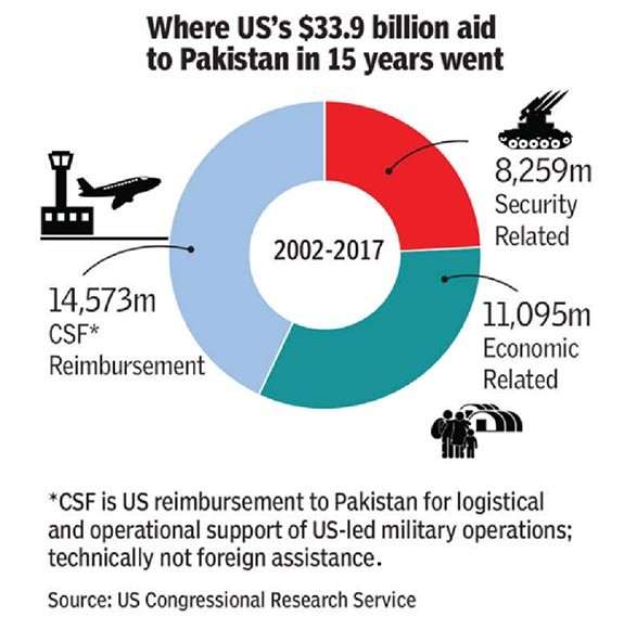 trajectory of US-Pakistan relations