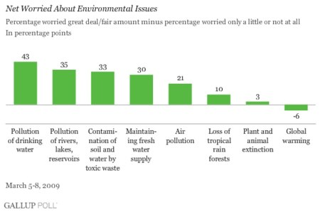 environmental issues and public concern