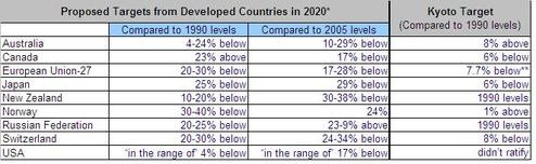 Emissions Targets for Developed Countries
