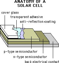 The anatomy of a solar cell