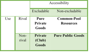Table 1 (enlarge). Rivalry and excludability in commodities.
