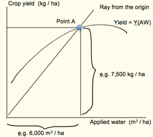 Figure 1. The slope of a ray from the origin through any point on the production function depicts the water productivity at that point. In this example, the water productivity of applied water, at Point A, is 1.25 kg / m3 (7,500 kg per ha / 6,000 m3 per ha).