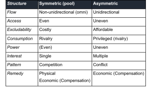 Figure 1. Simplified comparison of common symmetric and asymmetric resources