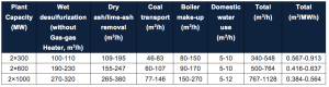 Table 1. Designed water consumption factors of 13 power plants with open-loop cooling system of different capacities in a city in eastern China. Source: Liao (2015)
