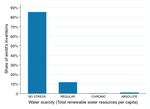 Figure 1 - Water scarcity and share of world's inventions in water-related technologies, 2000-2010