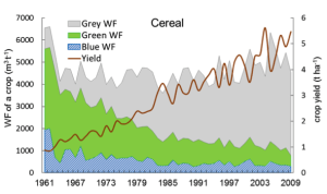 Figure 1. The green, blue and grey water footprint per ton of cereal (m3 t-1) and cereal yield (t ha-1) in the Yellow River Basin. Period: 1961-2009.
