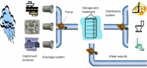 Figure 2: Components of the rainwater system at an airport.