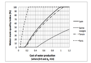 Diagram showing the trade-off between the cost of water loss and the cost of water main quality improvement. Source: Cousin and Taugourdeau (2016)